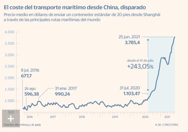 TRANSPORTE DESDE CHINA (GRAFICO PEQUEÑO NUEVO)